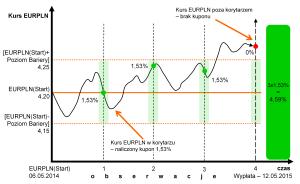 wykres_online4