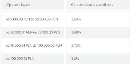 Lokata wielki procent idea bank