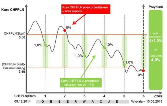 inwestycyjna lokata terminowa rosnący procent 8