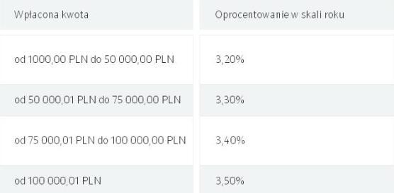 lokata wielki procent listopad idea bank