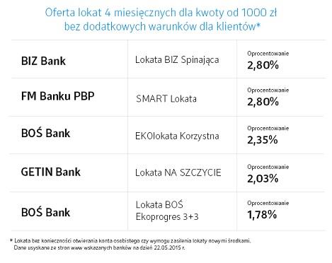 lokata bezkonkurencyjna idea bank maj