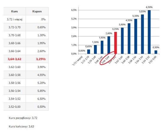 Lokata Strukturyzowana oparta na kursie USD - scenariusz neutralny