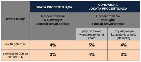 lokata procentująca eurobank oprocentowanie