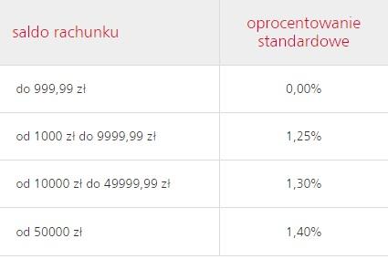 lokata 100-dniowa rachunek lokaty w eurobanku 2016 oprocentowanie