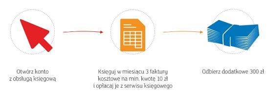 900 zł na ZUS mbank mbiznes premia 300 zł