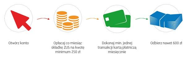 900 zł na ZUS mbank mbiznes premia 600 zł