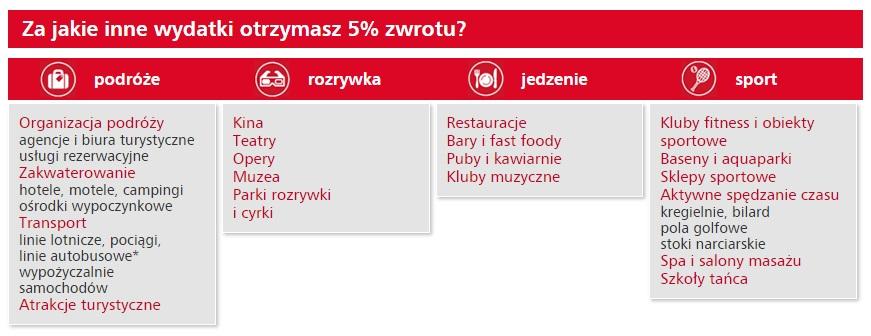 250 zł premii eurobank rodzina i przyjaciele