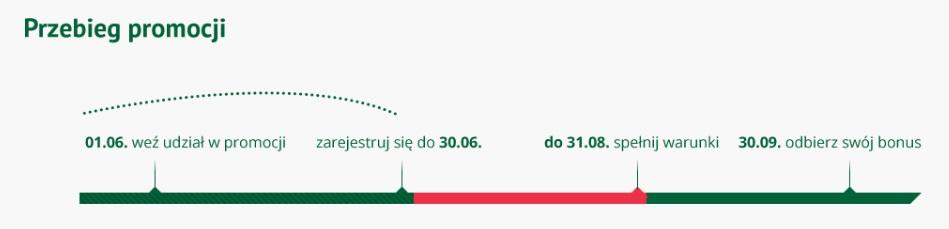 premia 100 zł za konto godne polecenia bz wbk bankowa warunki promocja