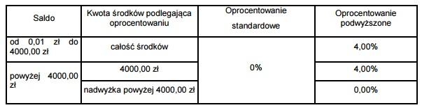 Konto Godne Polecenia z premią 120 zł