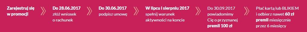 100 zł za Konto 360 Bank Millennium