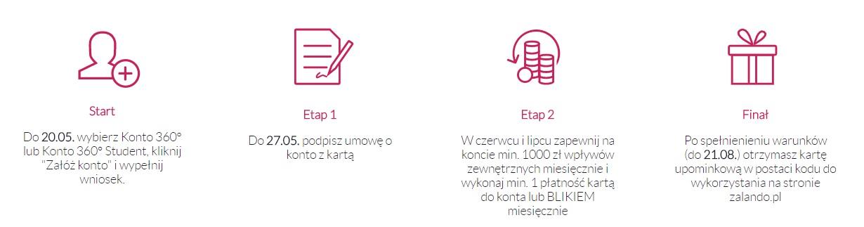 150 zł do Zalando zaKonta 360º w Banku Millennium