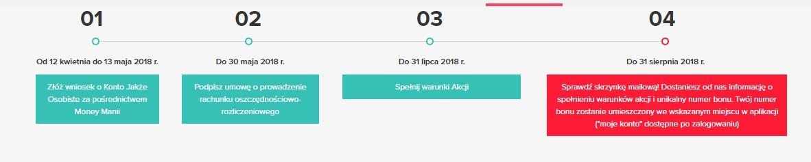 150 zł za Konto Jakże Osobiste