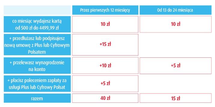 Lokata Nowa Kasa = Większy Zysk na 2,60% w Plus Banku