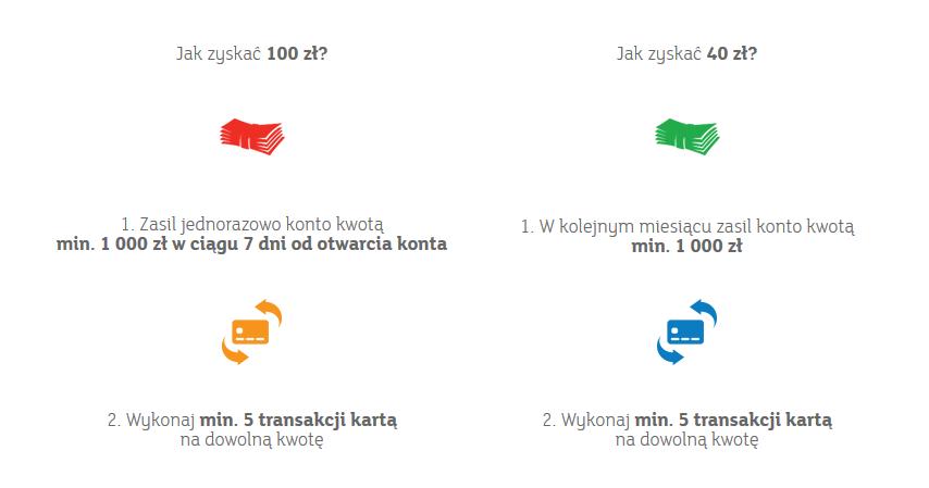 Premia 140 zł za konto osobiste w mBanku
