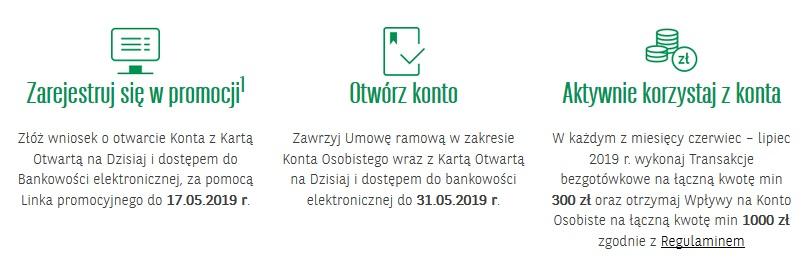 200 zł za konto osobiste w akcji Szansa na bonus w BNP Paribas
