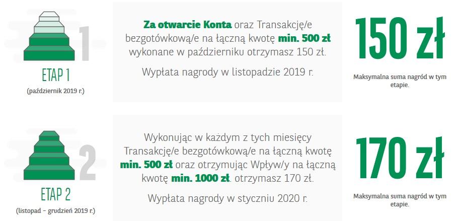 320 zł za konto osobiste w BNP Paribas w akcji Konto na plus
