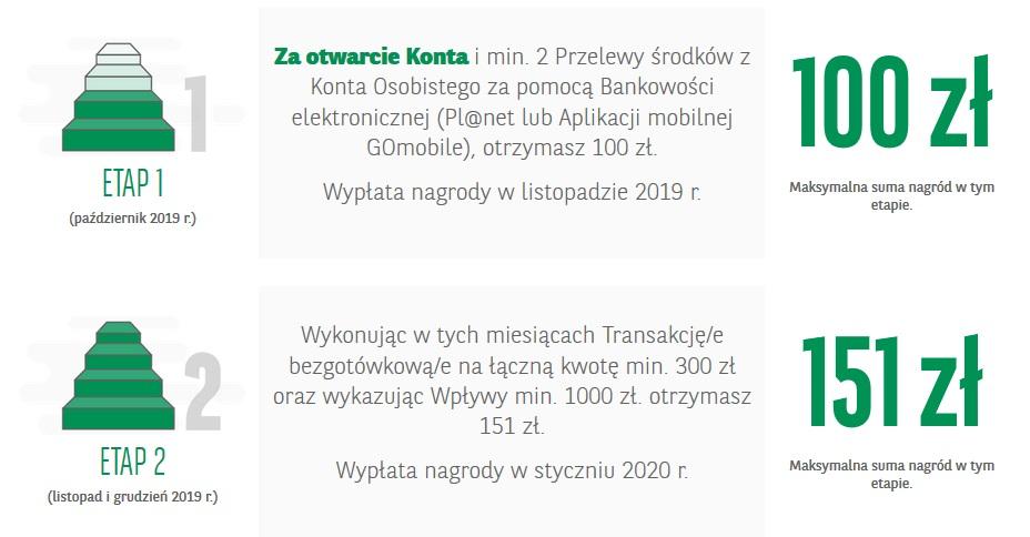 251 zł za konto osobiste w BNP Paribas w akcji Skorzystaj z kontem