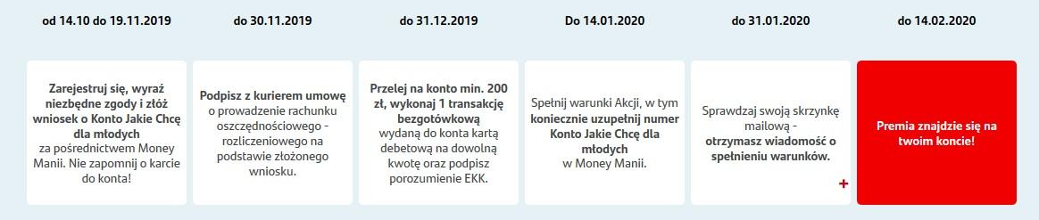 150 zł za Konta Jakie Chcę dla młodych plus 230 zł w innych promocjach