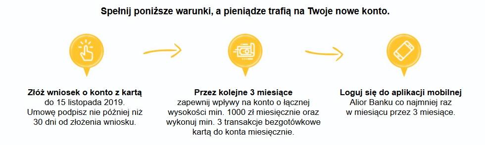 200 zł za konto osobiste w Aliorze oraz 100 zł w punktach Mastercard