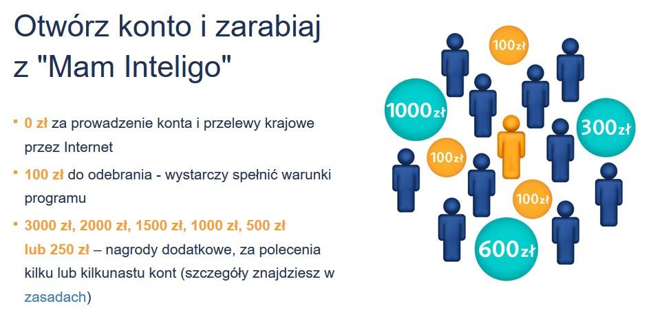 100 zł za konto i 100 zł za polecenie w Inteligo w programie Mam Inteligo