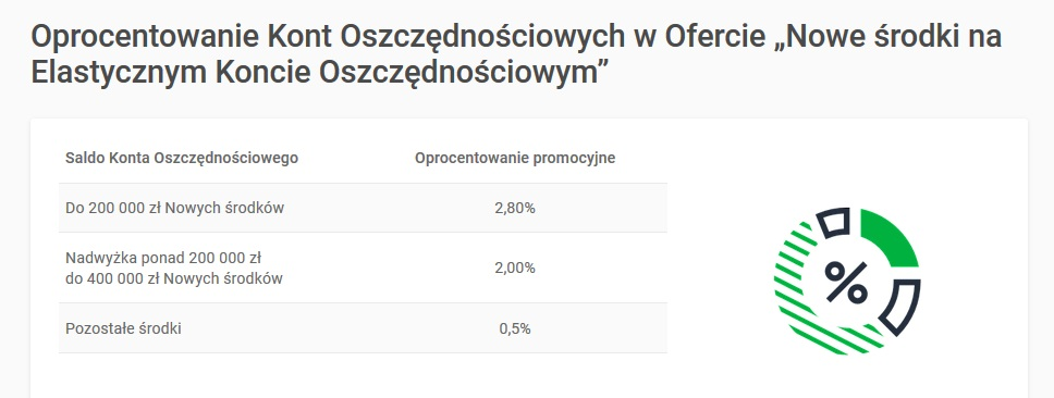 2,80% na Elastycznym Koncie Oszczędnościowym w Getin Banku + 50 zł dla nowych