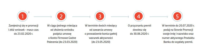 Premia 150 zł za konto firmowe Godne Polecenia + do 900 zł premii za płatności w Santanderze