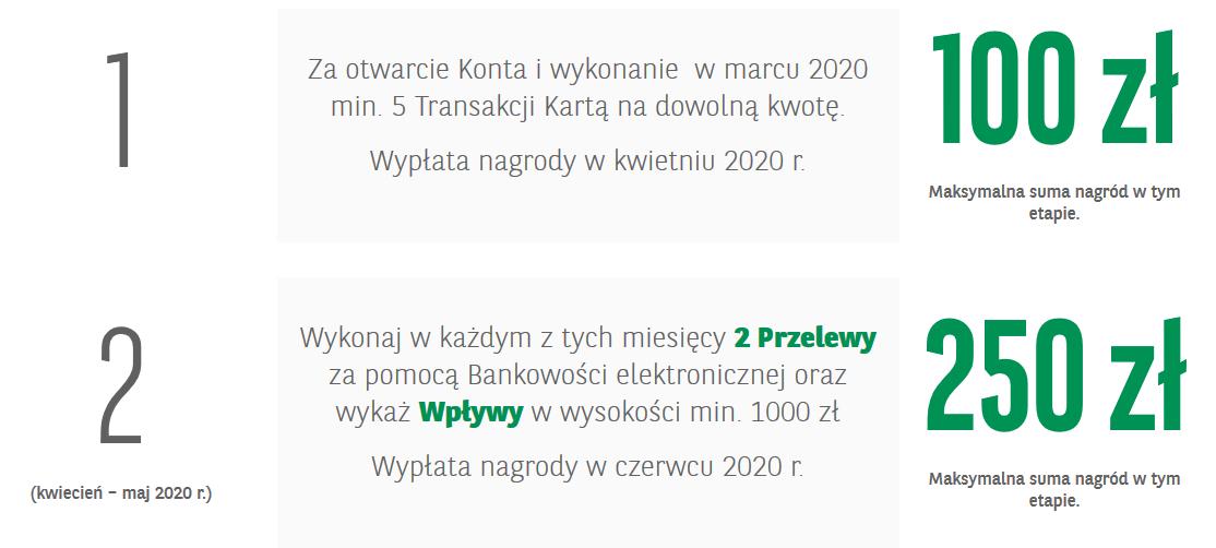 350 zł premii za konto w BNP Paribas w Chwyć premię