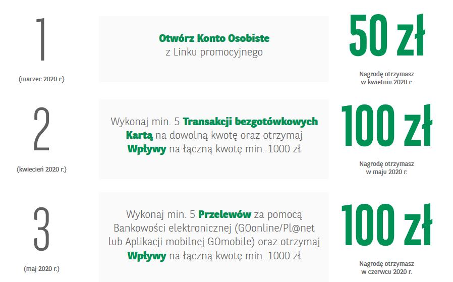 Premia 250 zł za konto w BNP Paribas w Przedwiośnie z kontem