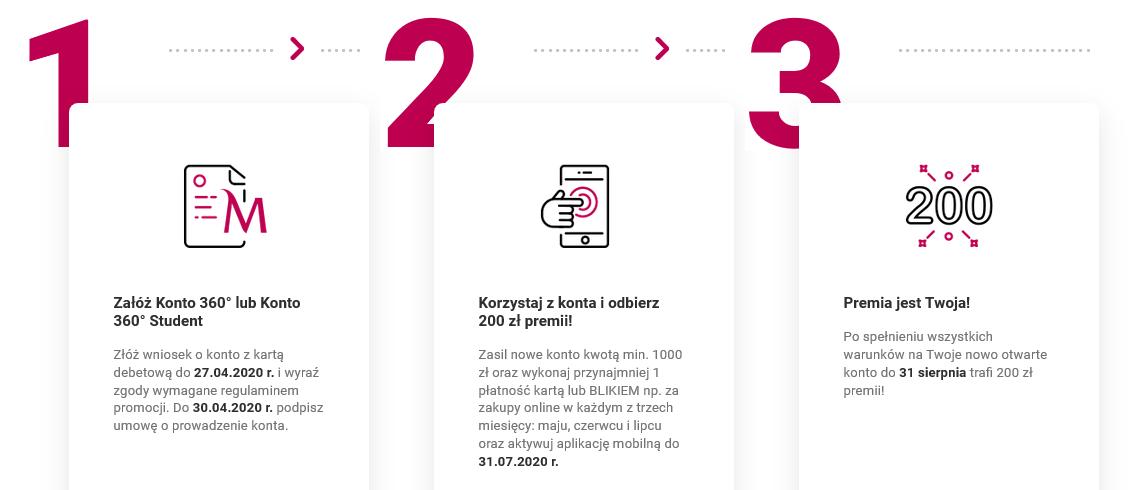 200 zł za konto w Banku Millennium + 20 zł na pyszne.pl + 200 zł za kartę kredytową