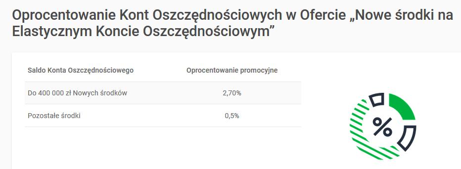 Elastyczne Konto Oszczędnościowe na 2,70% do 400.000 zł w Getin Banku + do 150 zł dla nowych klientów