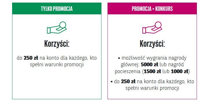 150 zł za konto w Banku Pekao SA + udział w loterii z szansą na dodatkowe nagrody