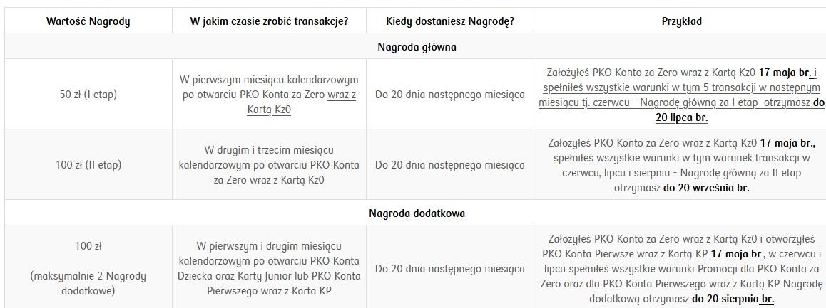 150 zł za konto w PKO BP oraz dodatkowe 200 zł za konta dla dziec